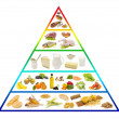 Food pyramid — Stock Photo #9583553