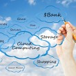 Hand drawing cloud Computing — Stock Photo