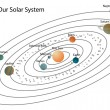 Our solar system — Stock Photo #10706068