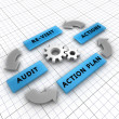 Four steps of the audit process — Stock Photo #8738055
