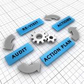 Quatre étapes du processus d'audit — Photo