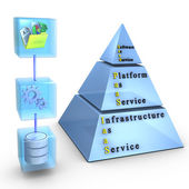 Software, Platform, Infrastructure as a Service — Stock Photo