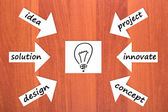 Six components of idea — Stock Photo