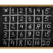 Multiplication table — Stock Photo #8834488