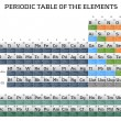 Periodic table of the elements — Stock Photo #8964990