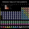Stock Photo: The periodic Table of the Elements