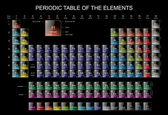 De periodieke lijst van de elementen — Stockfoto