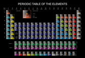 The periodic Table of the Elements — Foto Stock