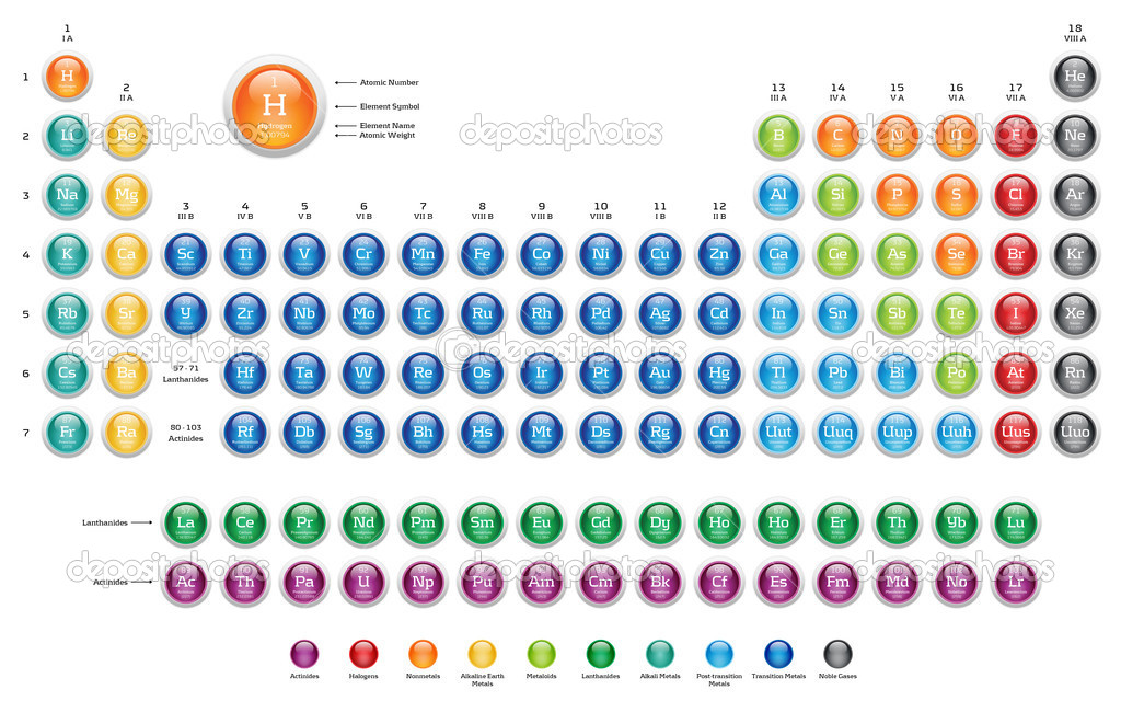 Periodic Table of the Elements - colorful glossy web buttons on white background. — Stock Photo #8965476