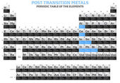 Post-transition elements in the periodic table of the elements — Stock fotografie