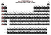 Alkali metals elements in the periodic table — Foto Stock