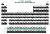 Lanthanide elements in the periodic table — Foto Stock
