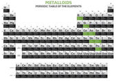 Metalloids elements in the periodic table — Стоковое фото
