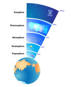 Earth's atmosphere Layers — Stock Photo