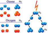 臭氧-氧气分子 — 图库照片