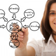 Marketing cycle sketch — Stock Photo #8436611