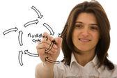маркетинг цикла эскиз — Стоковое фото
