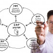 Stock Photo: ERP Solution