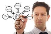 Marketing zyklus-skizze — Stockfoto