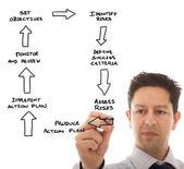 Define a business plan — Stock Photo