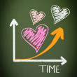 Increasing Love Over Time — Stock Photo
