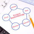 Closeup of project methodology loop — Stock Photo