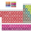 Periodic table of the elements — 图库矢量图片