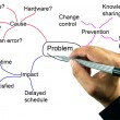 Stock Photo: Teacher hand writing mind mapping for solve problem concept