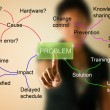 Stock Photo: Business womwith mind mapping for solve problem concept