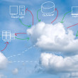 Cloud computing concept with multiple devices — Stock Photo