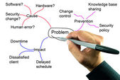 Teacher hand writing mind mapping for solve problem concept — Stock Photo