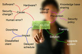 Business woman with mind mapping for solve problem concept — Stock Photo
