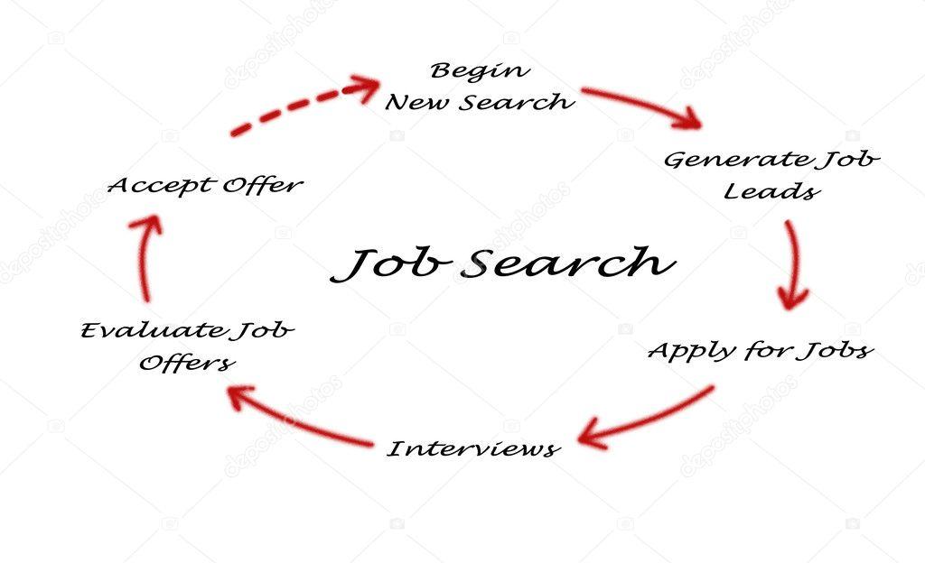 diagram of job search– stock image