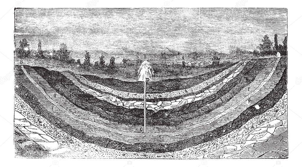 掘抜きの帯水層または掘り抜き井...