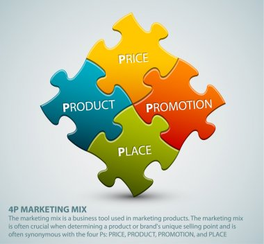 Vector 4P marketing mix model illustration