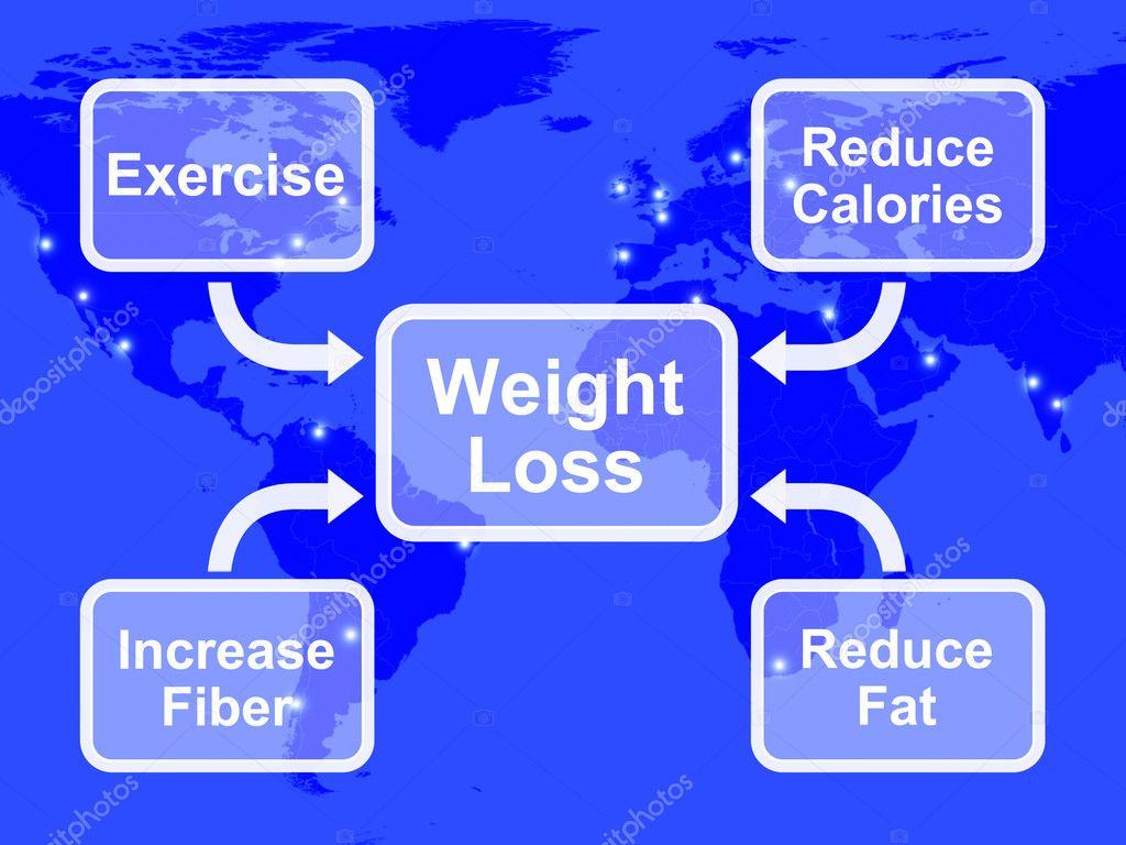 Perdida de peso por calorias
