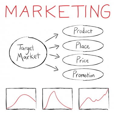 Marketing Flow Chart