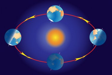Season on planet earth. Equinox and solstice. Illumination of the earth dur