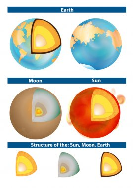Earth, Moon and Sun. Structure.