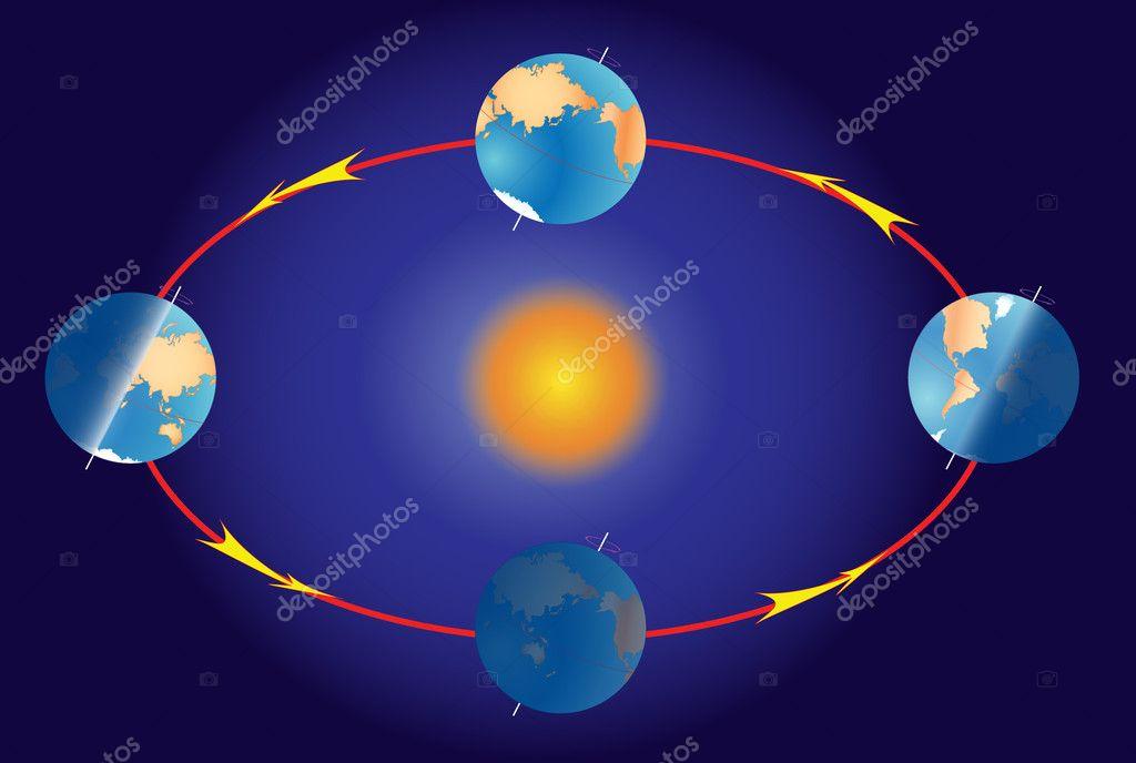 Saison auf dem Planetenerde. Equinox und Sonnenwende. Beleuchtung ...