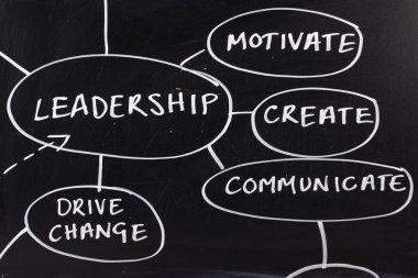 Leadership Strategy Diagram