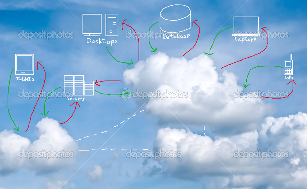 Cloud computing concept with multiple devices