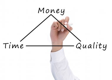 Time, quality and money concept