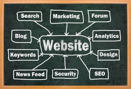 Photo for Website concept with other related words on retro blackboard - Royalty Free Image