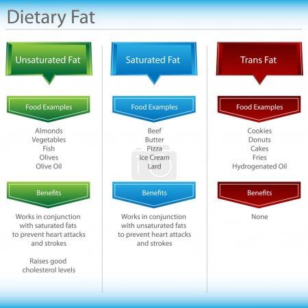 Dietary Fat Chart