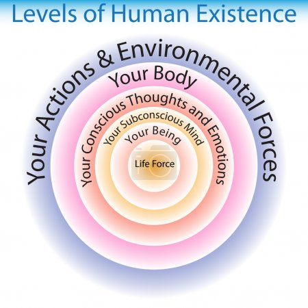 Levels of Human Existence Chart