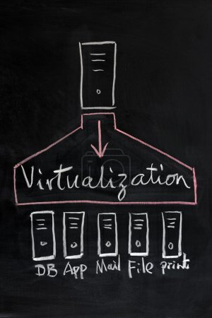 Virtualization technology concept