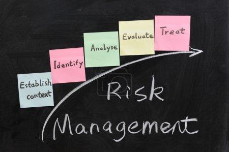 Photo pour Ecriture de craie - Concept de gestion des risques - image libre de droit