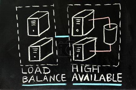 Load balance and high availability