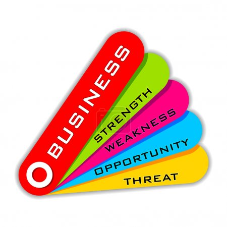 SWOT Analysis of Business